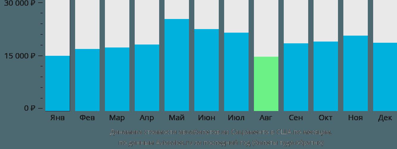Динамика стоимости авиабилетов из Сакраменто в США по месяцам