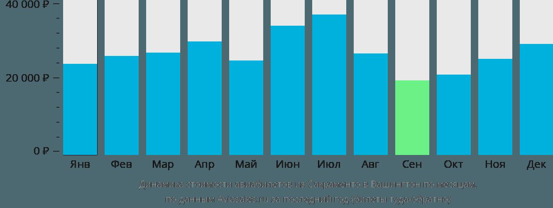 Динамика стоимости авиабилетов из Сакраменто в Вашингтон по месяцам