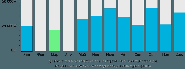 Динамика стоимости авиабилетов из Сакраменто в Торонто по месяцам