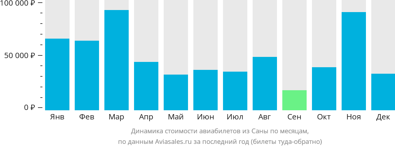 Динамика стоимости авиабилетов из Саны по месяцам