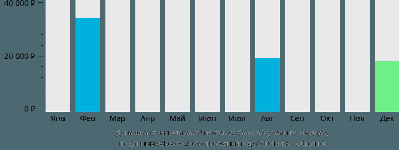 Динамика стоимости авиабилетов из Саны в Мумбаи по месяцам