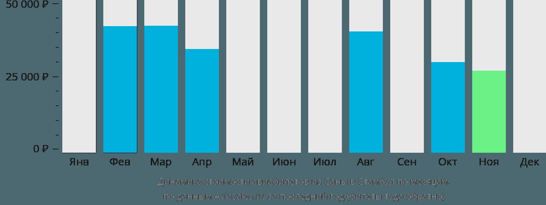 Динамика стоимости авиабилетов из Саны в Стамбул по месяцам