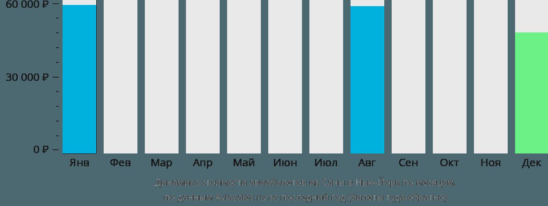 Динамика стоимости авиабилетов из Саны в Нью-Йорк по месяцам