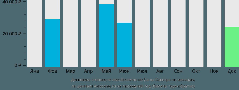 Динамика стоимости авиабилетов из Саны Сокотра по месяцам
