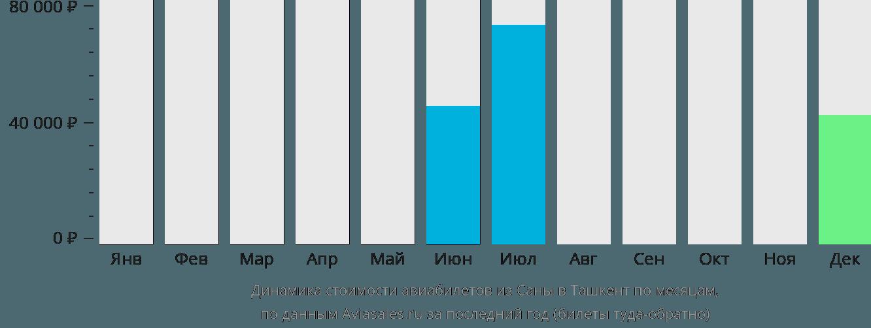 Динамика стоимости авиабилетов из Саны в Ташкент по месяцам