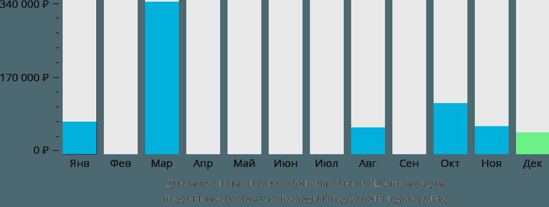 Динамика стоимости авиабилетов из Саны в США по месяцам