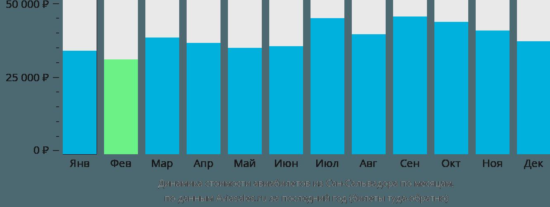 Динамика стоимости авиабилетов из Сан-Сальвадора по месяцам