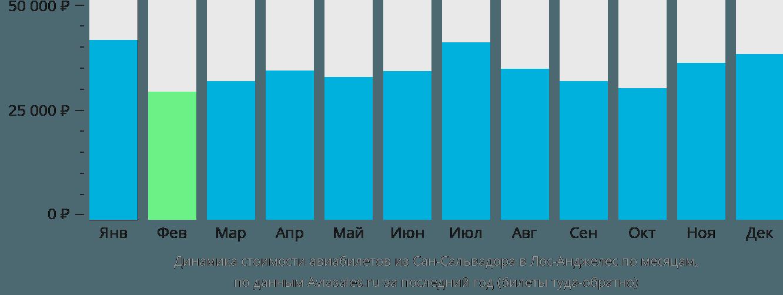 Динамика стоимости авиабилетов из Сан-Сальвадора в Лос-Анджелес по месяцам