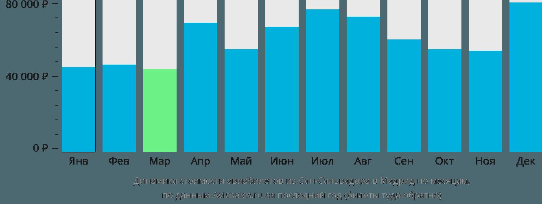 Динамика стоимости авиабилетов из Сан-Сальвадора в Мадрид по месяцам