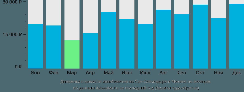 Динамика стоимости авиабилетов из Сан-Сальвадора в Мехико по месяцам