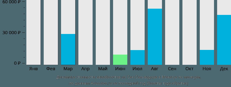 Динамика стоимости авиабилетов из Сан-Сальвадора в Манагуа по месяцам
