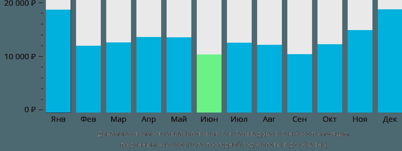 Динамика стоимости авиабилетов из Сан-Сальвадора в Сан-Хосе по месяцам