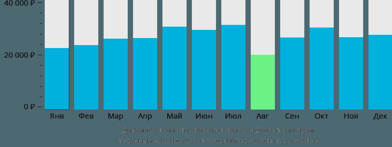 Динамика стоимости авиабилетов из Сан-Диего по месяцам