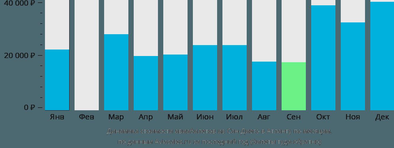 Динамика стоимости авиабилетов из Сан-Диего в Атланту по месяцам