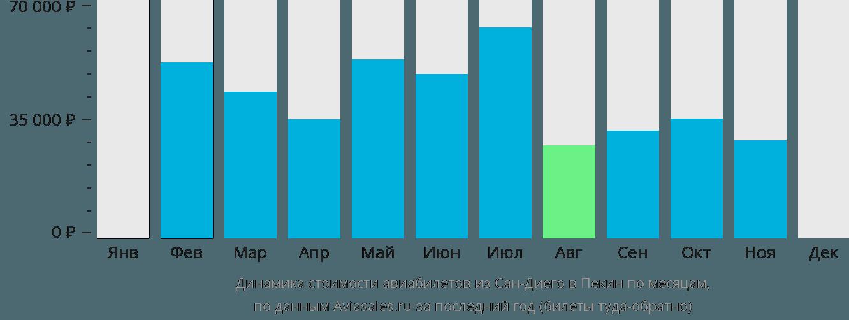 Динамика стоимости авиабилетов из Сан-Диего в Пекин по месяцам