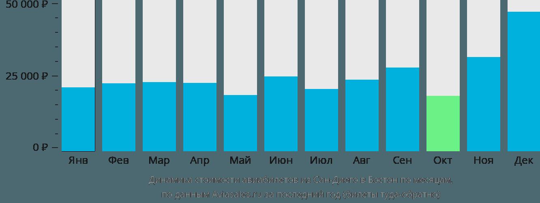 Динамика стоимости авиабилетов из Сан-Диего в Бостон по месяцам