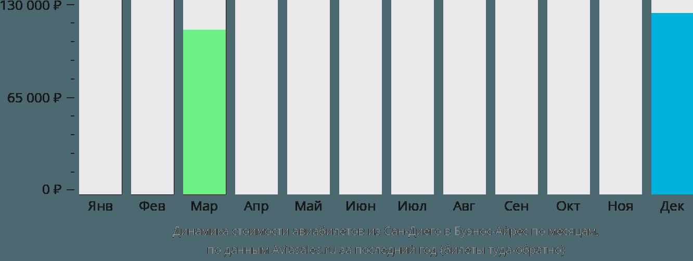 Динамика стоимости авиабилетов из Сан-Диего в Буэнос-Айрес по месяцам