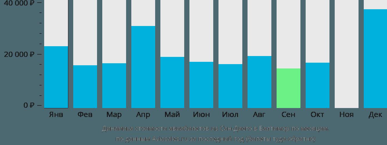 Динамика стоимости авиабилетов из Сан-Диего в Балтимор по месяцам