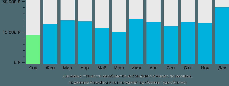 Динамика стоимости авиабилетов из Сан-Диего в Чикаго по месяцам