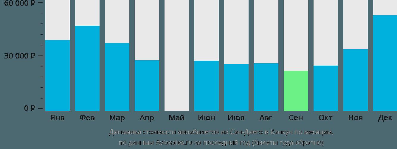 Динамика стоимости авиабилетов из Сан-Диего в Канкун по месяцам