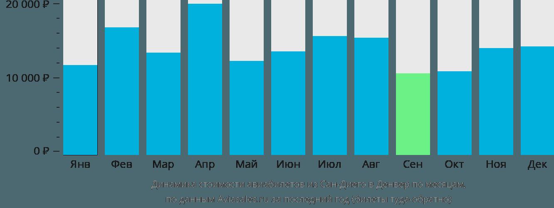 Динамика стоимости авиабилетов из Сан-Диего в Денвер по месяцам