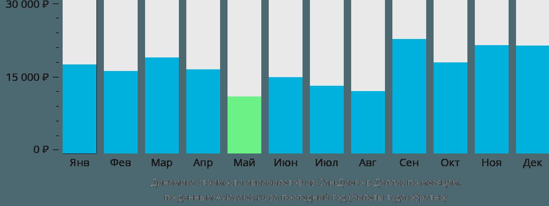 Динамика стоимости авиабилетов из Сан-Диего в Даллас по месяцам