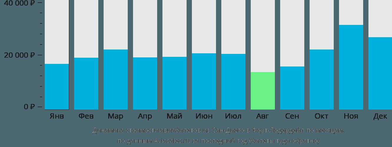 Динамика стоимости авиабилетов из Сан-Диего в Форт-Лодердейл по месяцам