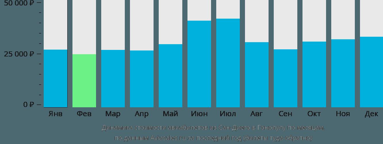 Динамика стоимости авиабилетов из Сан-Диего в Гонолулу по месяцам