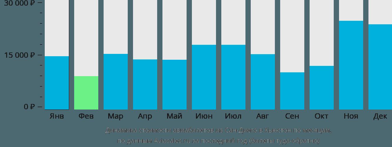 Динамика стоимости авиабилетов из Сан-Диего в Хьюстон по месяцам