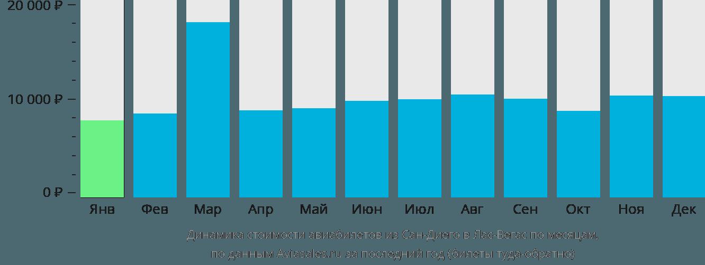 Динамика стоимости авиабилетов из Сан-Диего в Лас-Вегас по месяцам