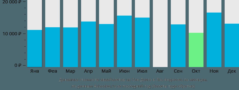 Динамика стоимости авиабилетов из Сан-Диего в Лос-Анджелес по месяцам