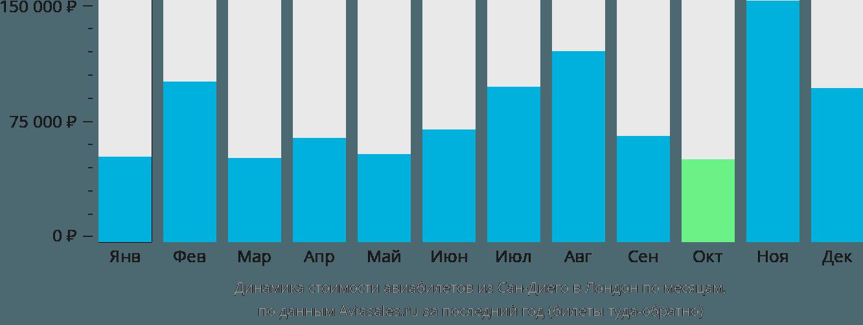Динамика стоимости авиабилетов из Сан-Диего в Лондон по месяцам
