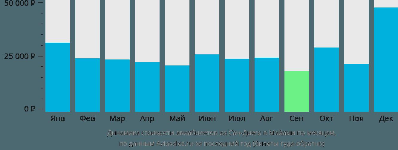 Динамика стоимости авиабилетов из Сан-Диего в Майами по месяцам