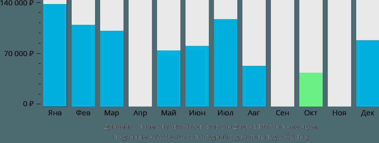 Динамика стоимости авиабилетов из Сан-Диего в Милан по месяцам