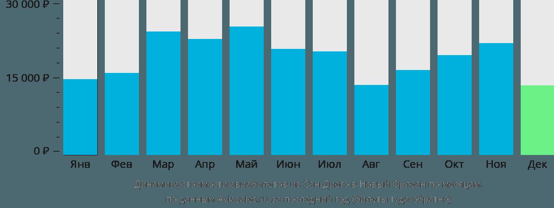 Динамика стоимости авиабилетов из Сан-Диего в Новый Орлеан по месяцам