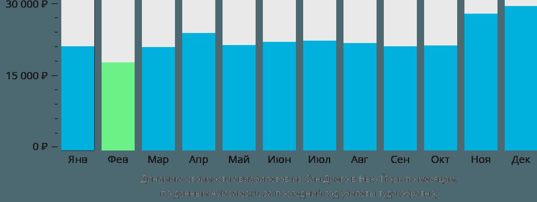 Динамика стоимости авиабилетов из Сан-Диего в Нью-Йорк по месяцам