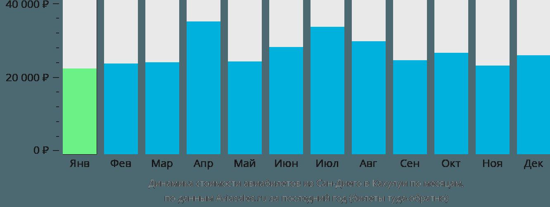 Динамика стоимости авиабилетов из Сан-Диего в Кахулуи по месяцам