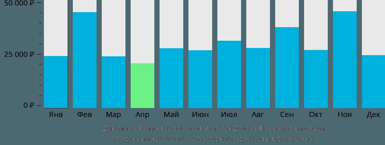 Динамика стоимости авиабилетов из Сан-Диего в Норфолк по месяцам