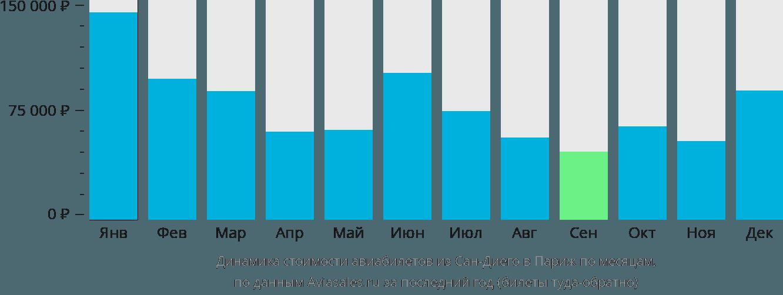 Динамика стоимости авиабилетов из Сан-Диего в Париж по месяцам