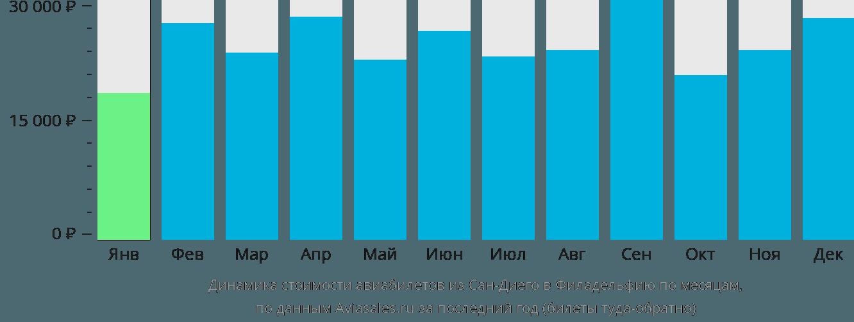 Динамика стоимости авиабилетов из Сан-Диего в Филадельфию по месяцам