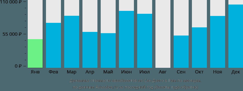 Динамика стоимости авиабилетов из Сан-Диего в Рим по месяцам