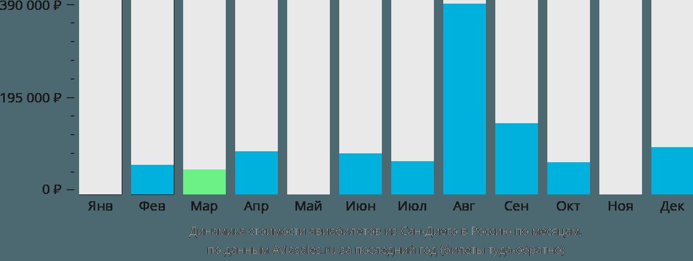 Динамика стоимости авиабилетов из Сан-Диего в Россию по месяцам