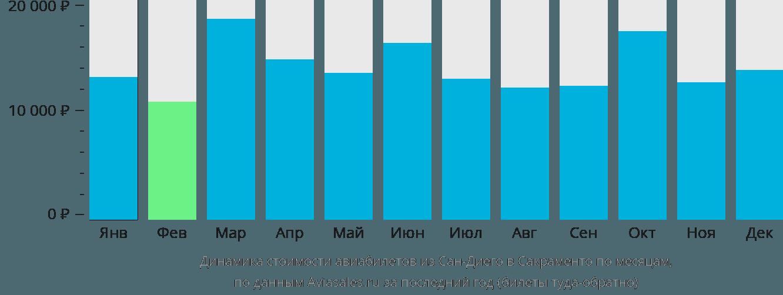 Динамика стоимости авиабилетов из Сан-Диего в Сакраменто по месяцам