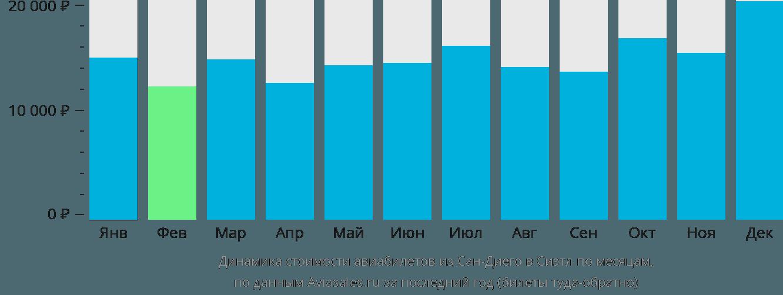 Динамика стоимости авиабилетов из Сан-Диего в Сиэтл по месяцам