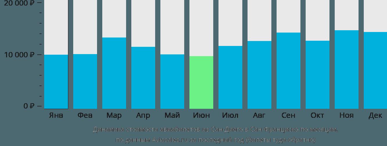 Динамика стоимости авиабилетов из Сан-Диего в Сан-Франциско по месяцам