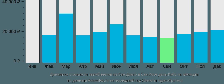 Динамика стоимости авиабилетов из Сан-Диего в Сан-Хосе-дель-Кабо по месяцам