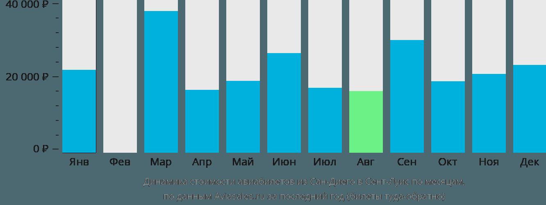 Динамика стоимости авиабилетов из Сан-Диего в Сент-Луис по месяцам