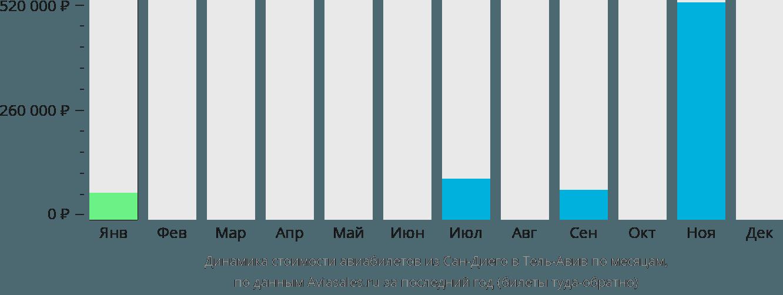 Динамика стоимости авиабилетов из Сан-Диего в Тель-Авив по месяцам