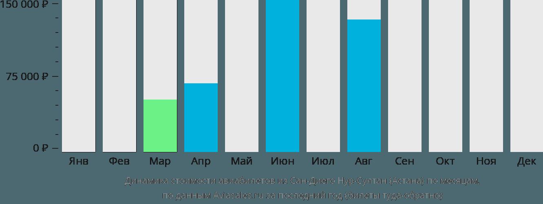 Динамика стоимости авиабилетов из Сан-Диего в Астану по месяцам