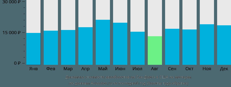 Динамика стоимости авиабилетов из Сан-Диего в США по месяцам